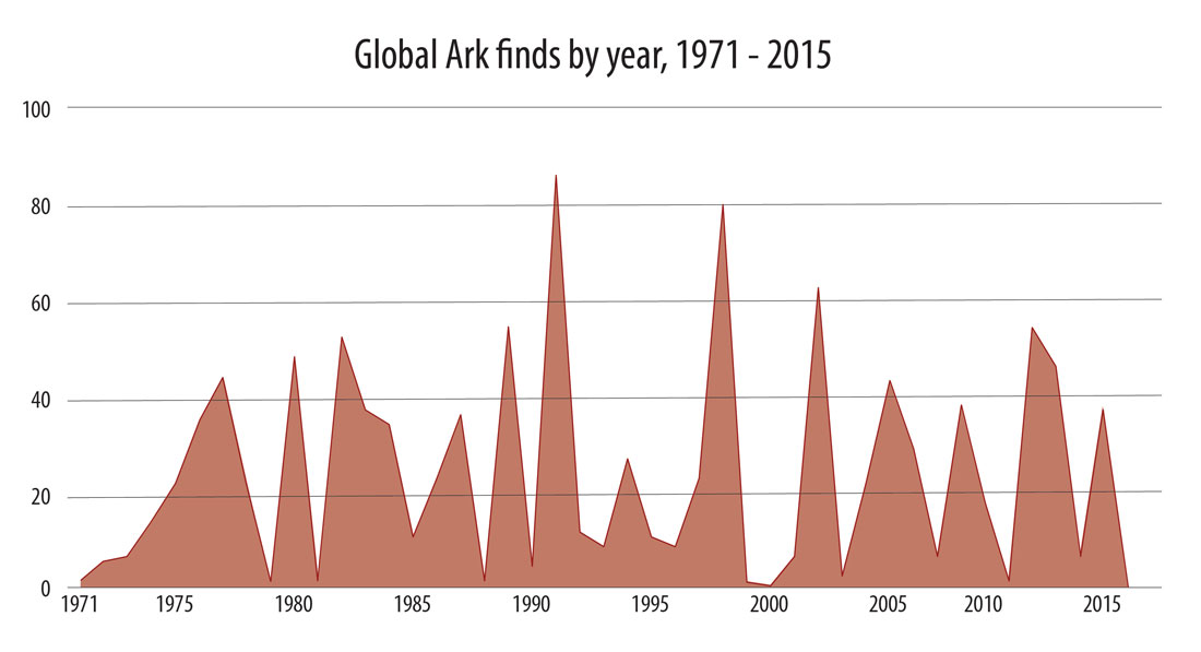 Global Ark finds by year